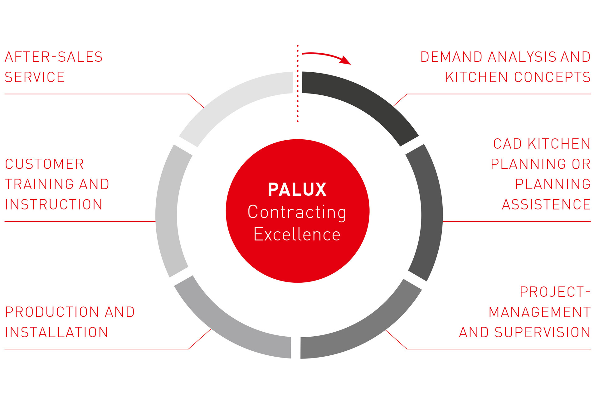 palux-contracting-excellence-diagram-en