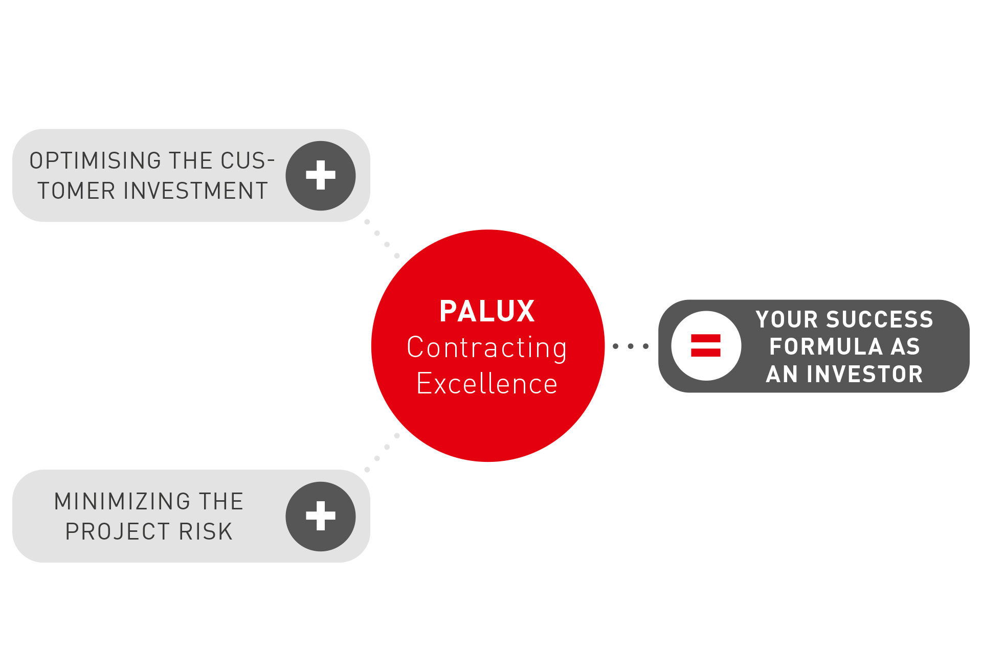 palux-contracting-excellence-success-formula-en